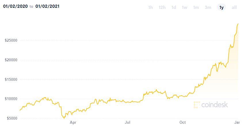 cum să tranzacționați bitcoin la margine piața bitcoinului