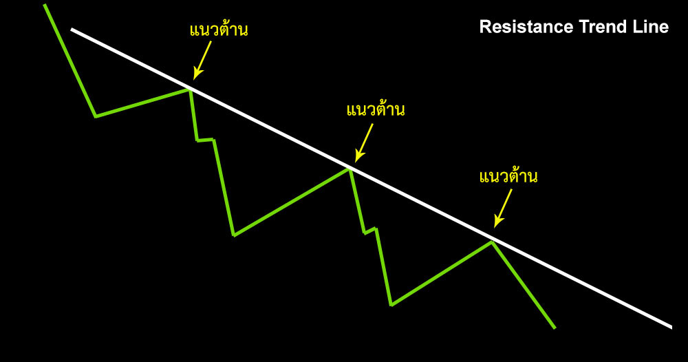resistance-trendline