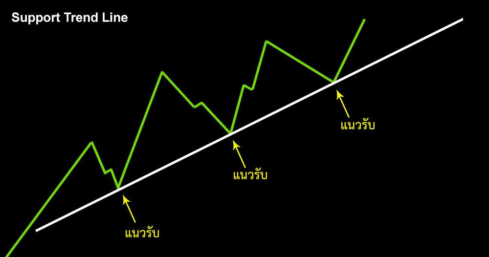 support-trendline