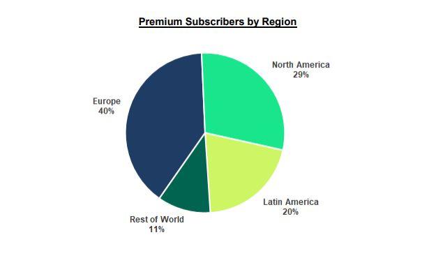 ผู้ใช้บริการ Spotify แบบพรีเมียมแบ่งตามโซน
