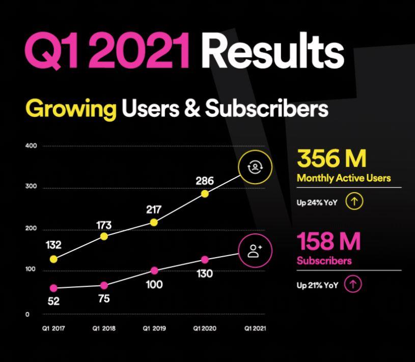 ตัวเลขผลจำนวนผู้ใช้ Q1 ปี 2021