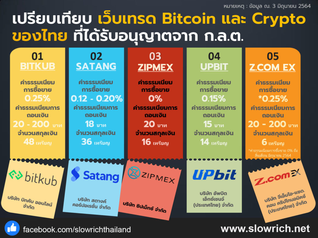Crytocurrency Broker Thailand